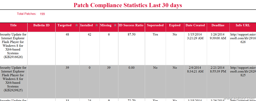 Configmgr SSRS Report Patch Compliance Statistics Last 30 days