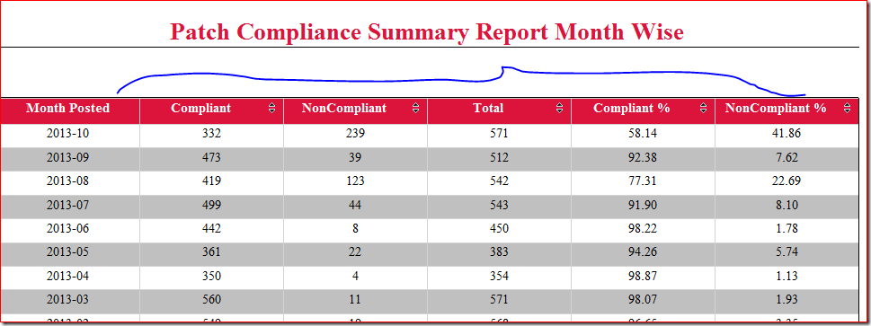 Sccm Configmgr 2012 Patch Compliance Summary Report Month Wise