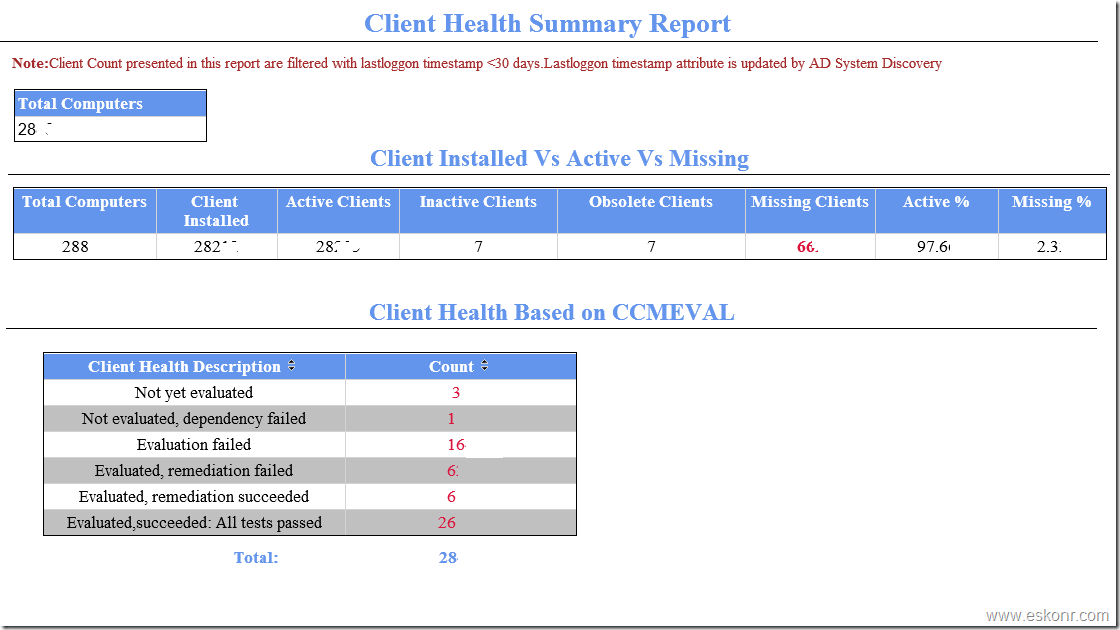 SCCM Configmgr 2012 SSRS Dashboard Client Health Summary Report