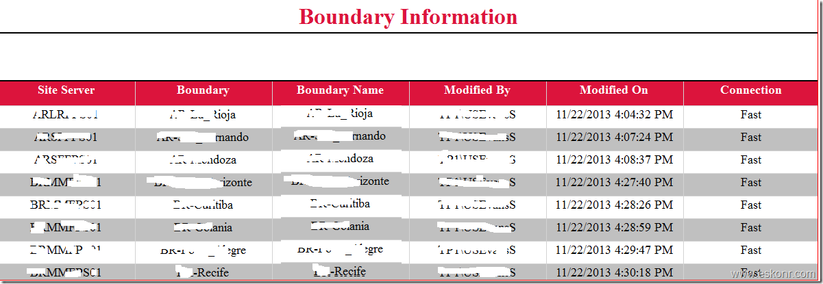 SCCM 2012 SSRS report Site Servers and its assigned boundary information