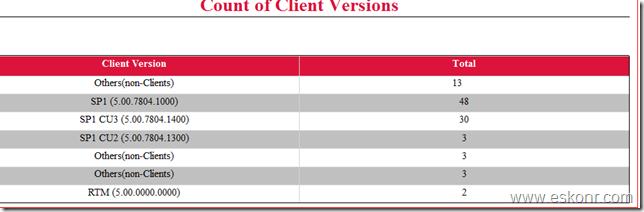 Configmgr 2012 SSRS Report Count Client Versions