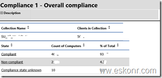 SCCM Configmgr 2012 SSRS Report Overall Compliance Per Update Group Per Collection will help to troubleshoot the clients