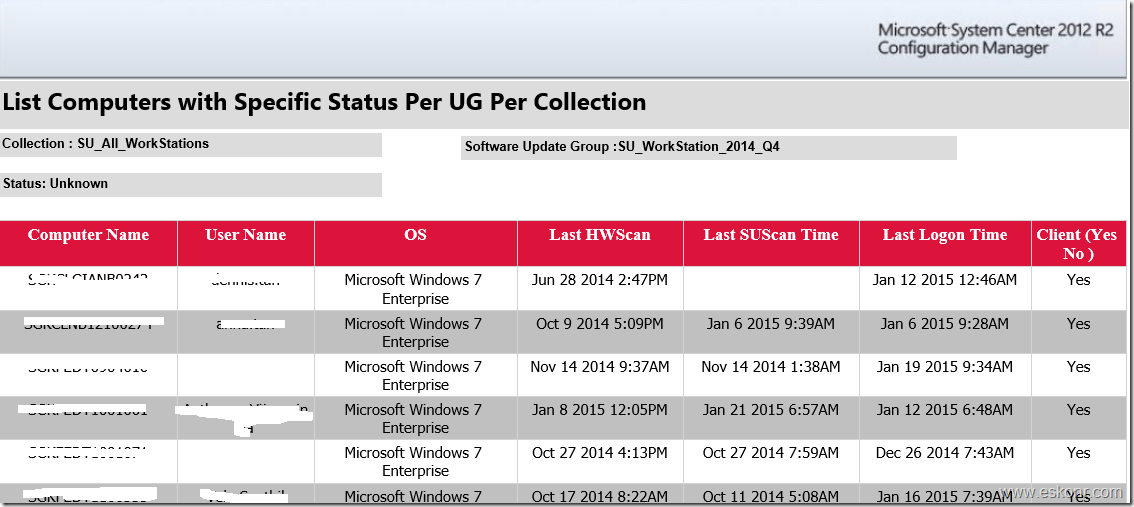 SCCM Configmgr 2012 SSRS Patch Compliance Report Per Collection Per Update Group