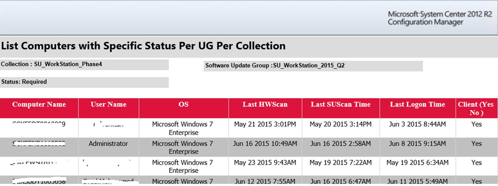 SCCM Configmgr 2012 Updated Patch Compliance reports for software update group and collection with patch progression