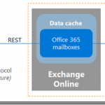 Curious case of Exchange online on-premises high network utilization on TCP 444